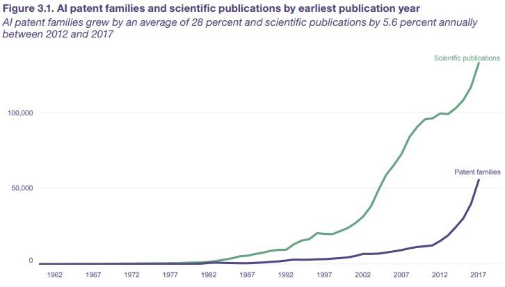 Umělá inteligence publikace a patenty