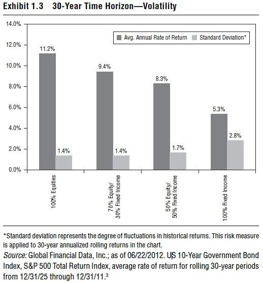 akcie dluhopisy riziko 30let