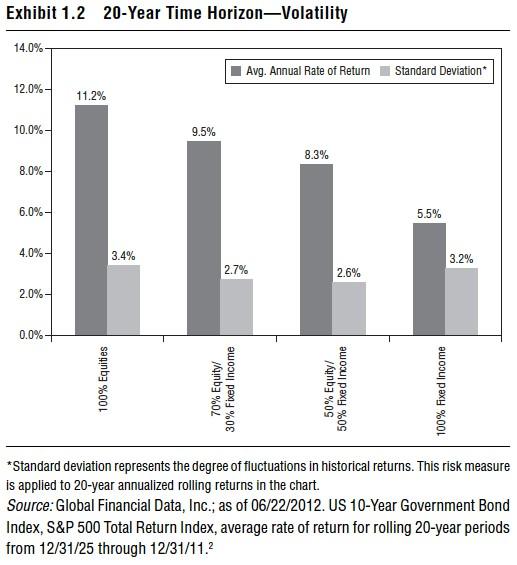 akcie dluhopisy riziko 20 let