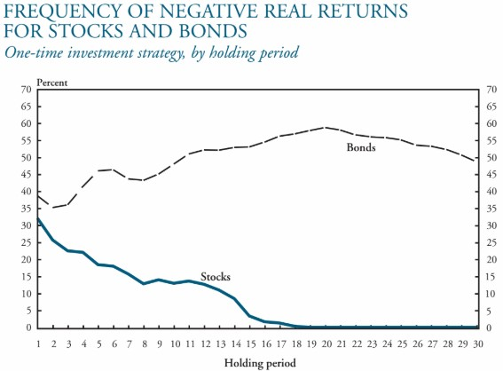 akcie dluhopisy výskyt záporných výnosů