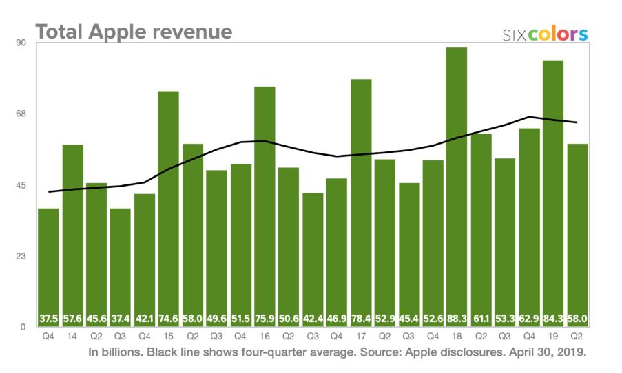 analýza Apple Eva Mahdalová Finlord