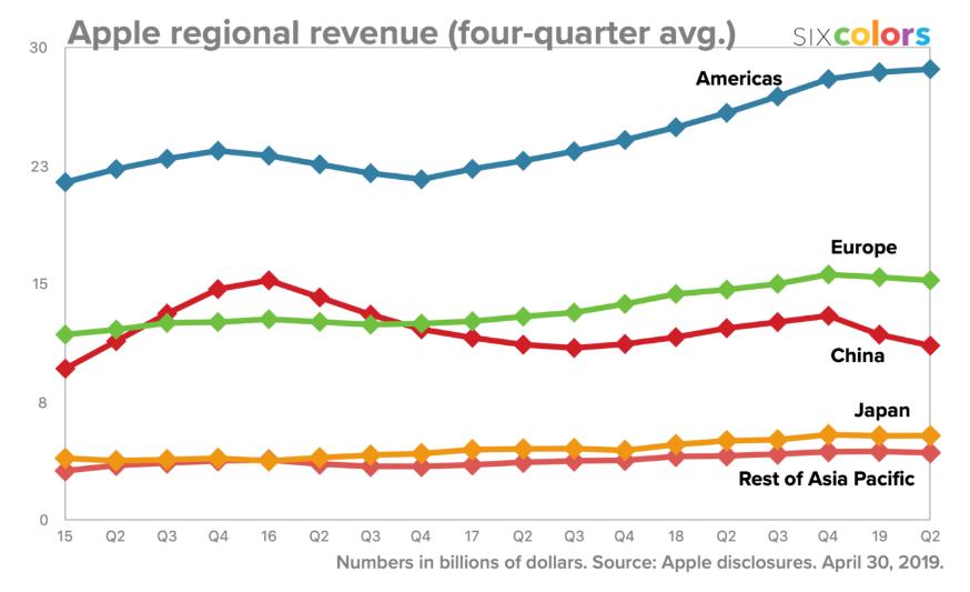 tržby Apple podle regionů Eva Mahdalová Finlord