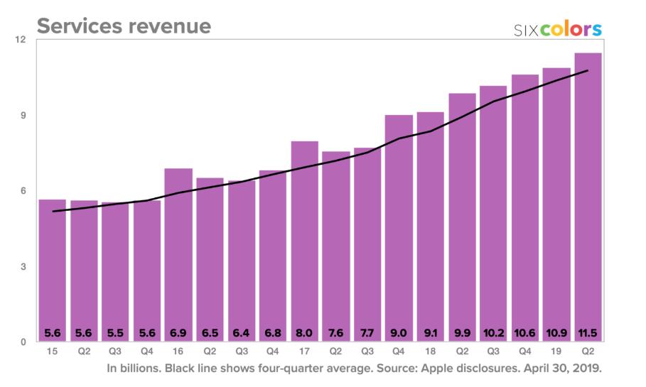 tržby ze služeb Apple