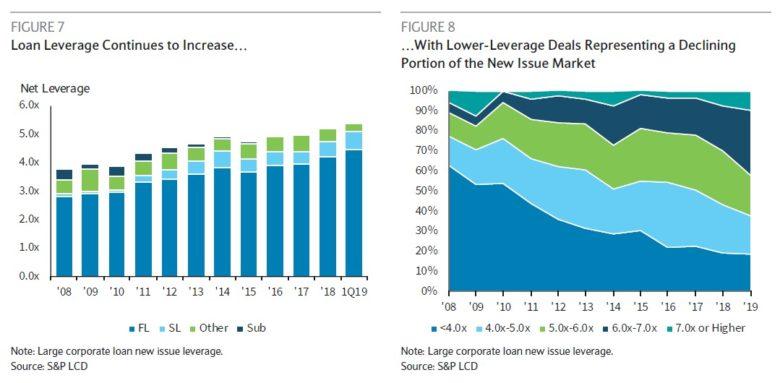 finanční páka úvěrů v USA