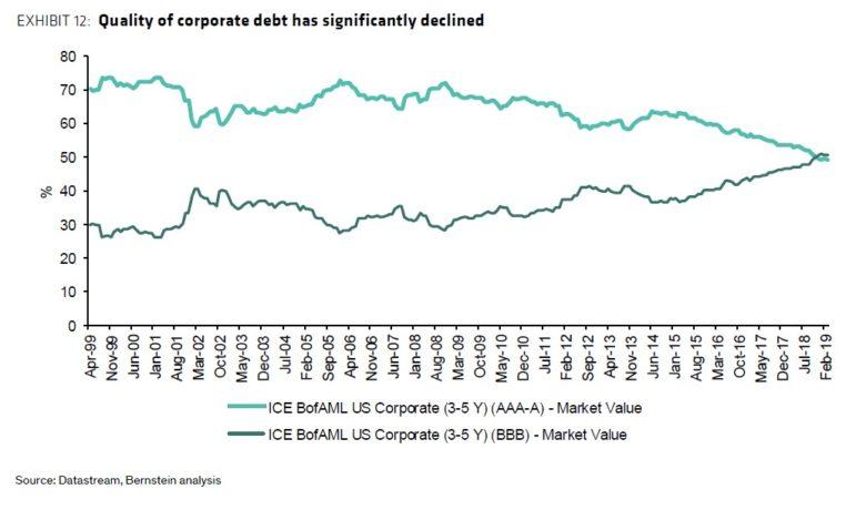 podíl ratingu investičních dluhopisů v USA