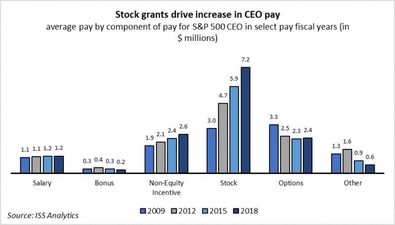 CEO v USA složení odměn
