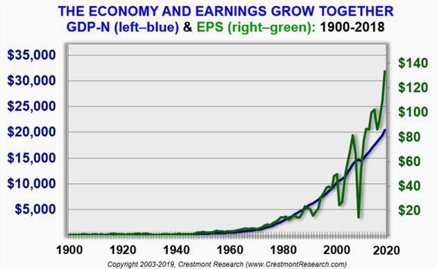 Finlord - HDP a zisky firem rostou spolu