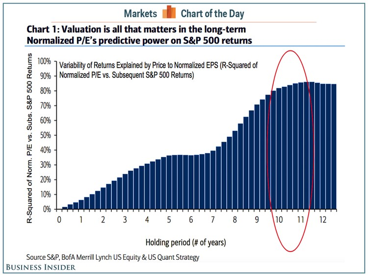 Finlord: valuace a schopnost vysvětlit pohyb cen