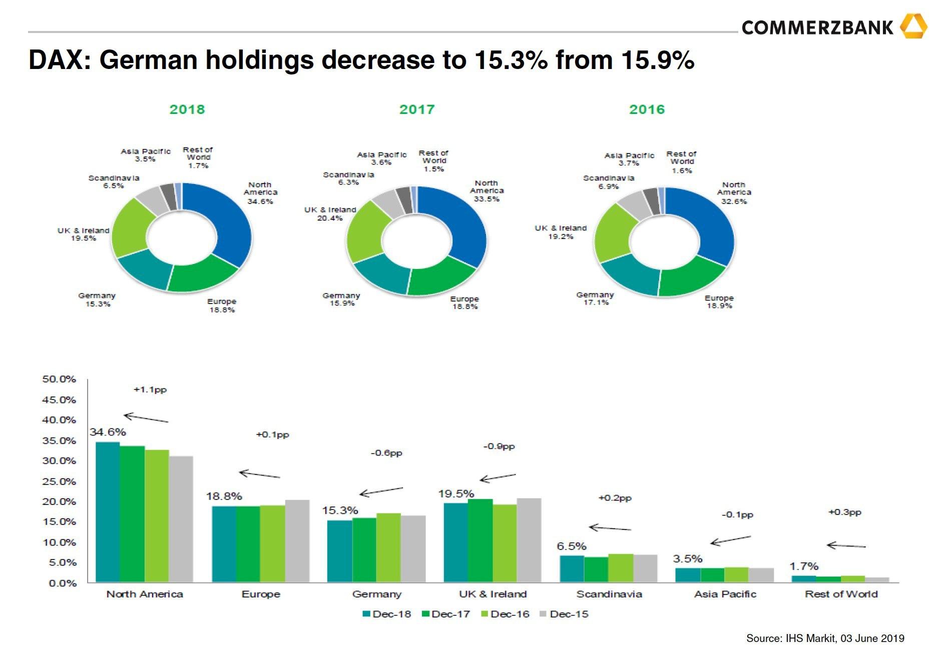 akciový index DAX