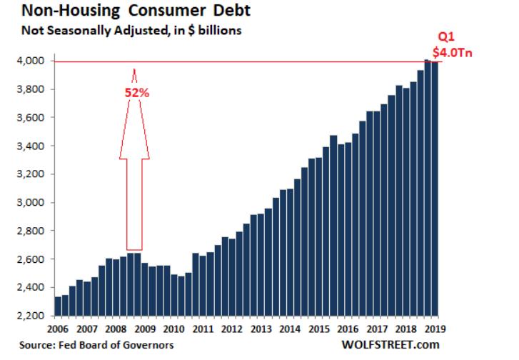 úvěrový trh v USA Eva Mahdalová Finlord