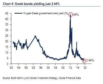 Řecké dluhopisy výnosnost