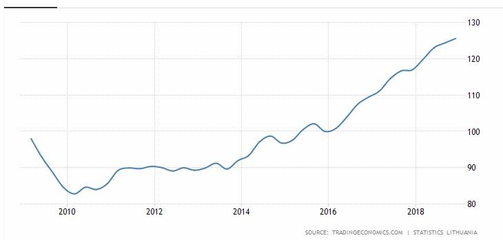 Litva ceny nemovitostí