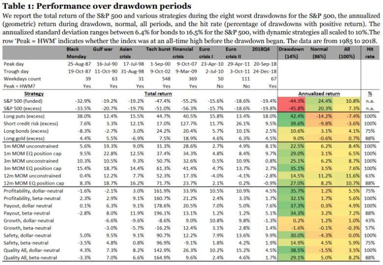 portfolio a vývoj v krizi
