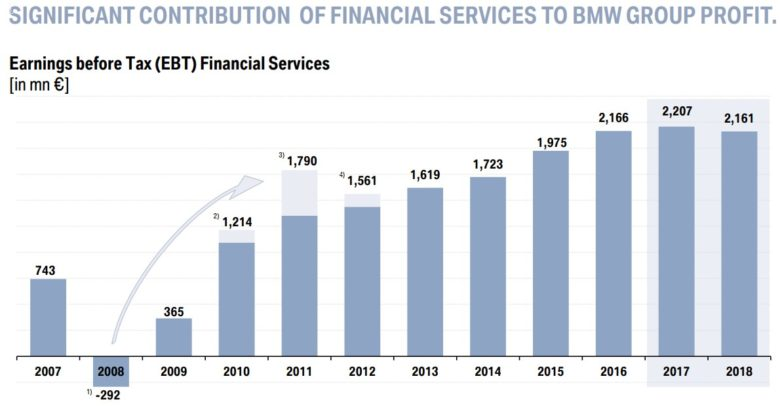 BMW finanční služby EBT