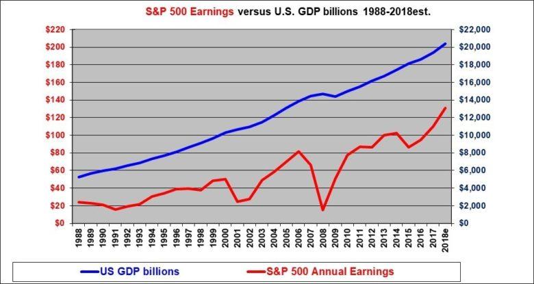 zisk vs HDP 30 let portfolio