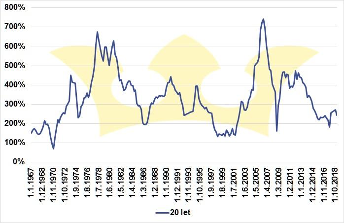 zisky firem v USA 20R růst