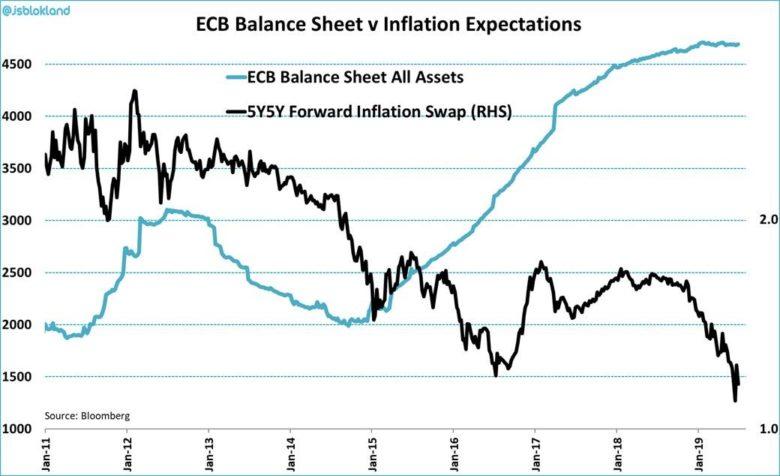 ECB rozvaha a inflační očekávání