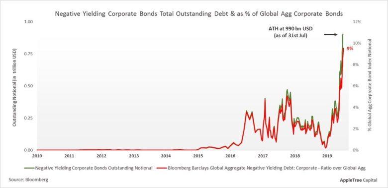 záporné výnosnosti korporátních dluhopisů