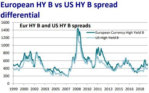rating B dluhopisy výnosnosti