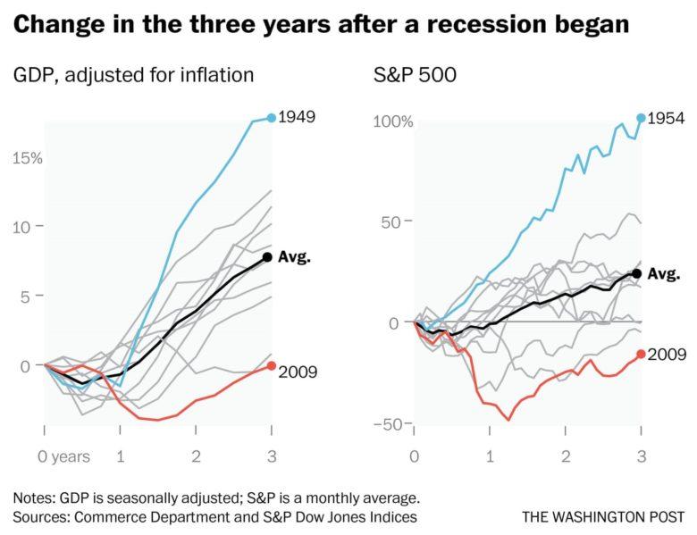 Recese a vývoj HDP a ceny akcií