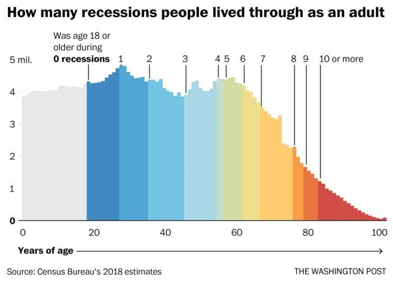 Recese v životě člověka