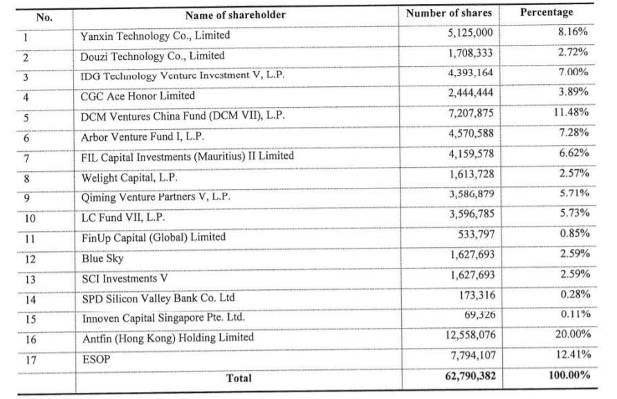 Akulaku venture capital investoři