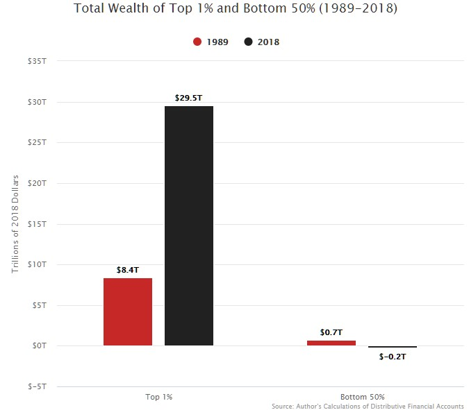 bohatí bohatnou