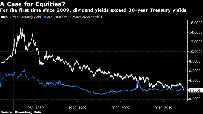 dividendová výnosnost a výnosnost dluhopisů
