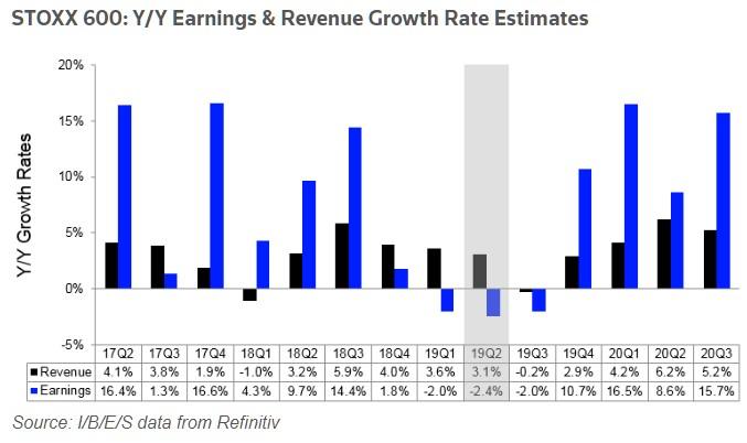 růst zisků v Evropě