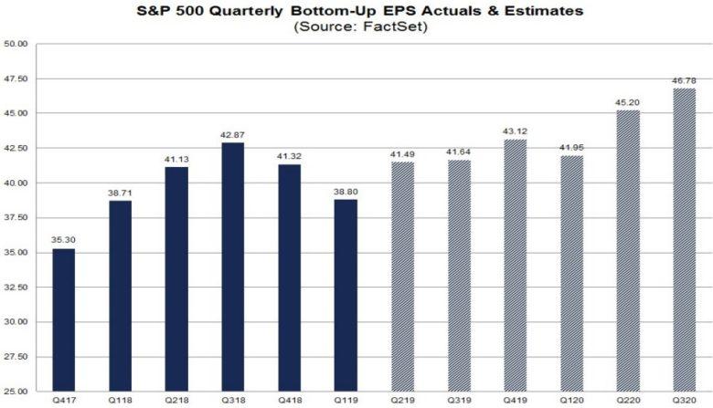 růst zisků v USA