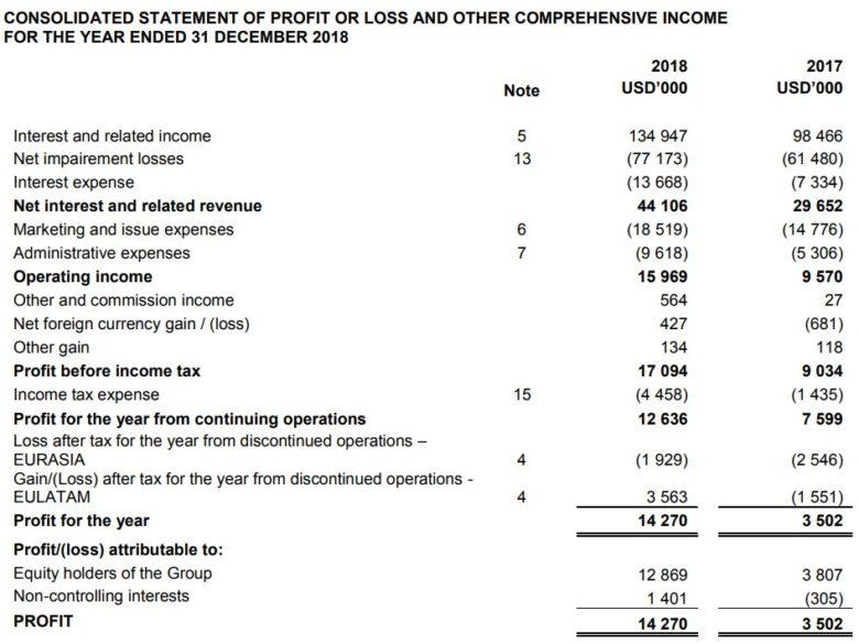 ID Finance výkaz zisku a ztrát