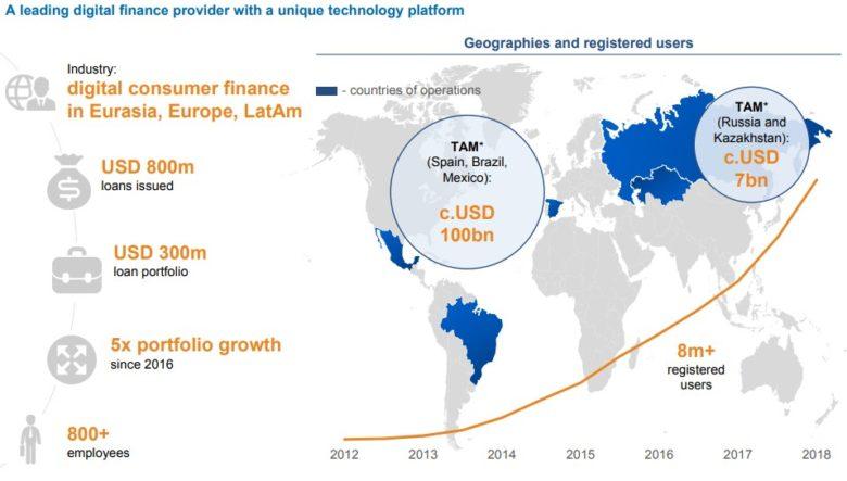 ID Finance trh a zákazníci