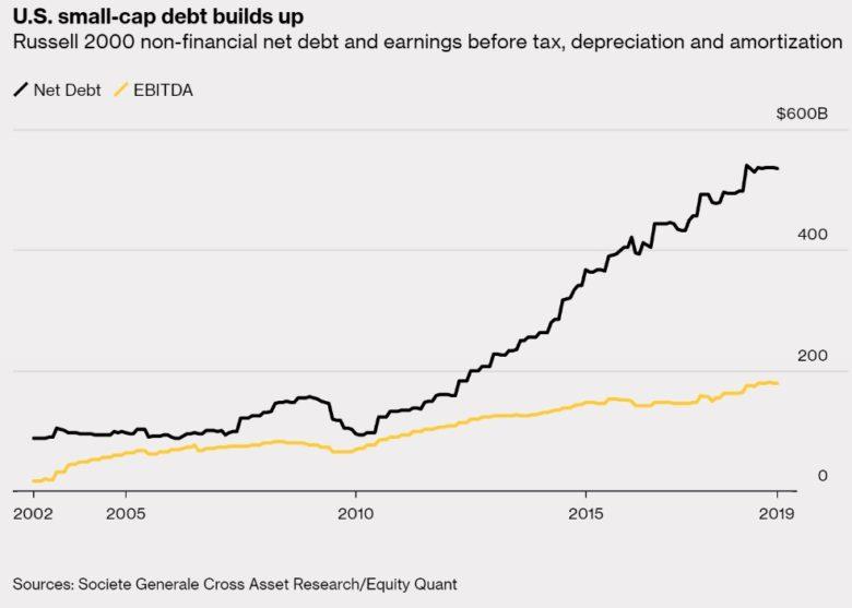 dluh small cap akcií