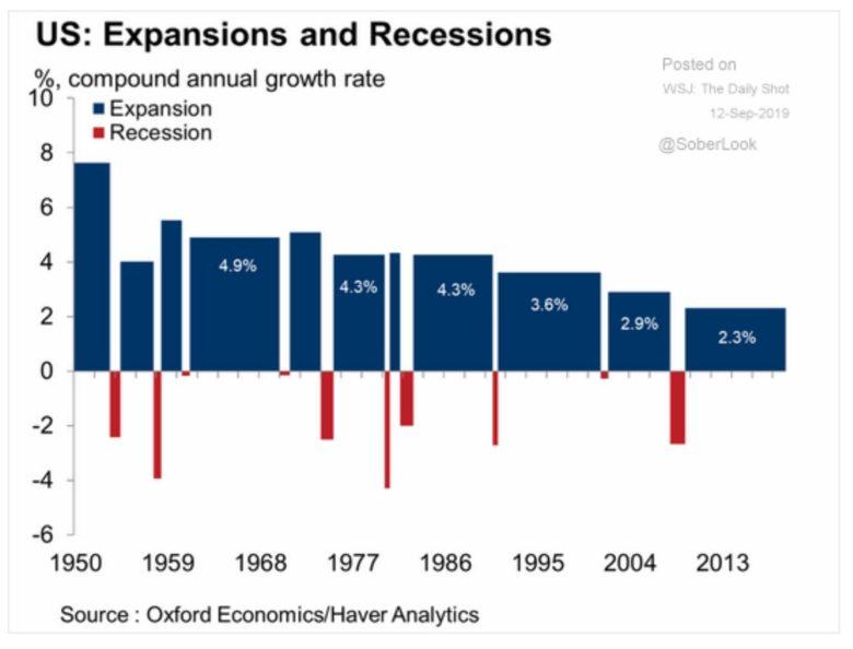 expanze a recese v USA