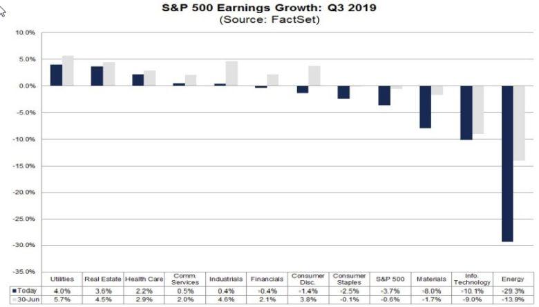 odhad zisků v Q3 2019 v USA