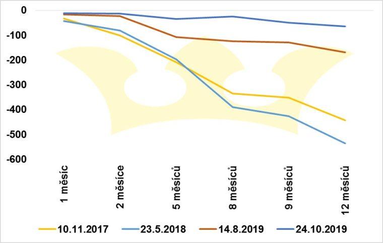 20191025 USDCZK forwardová křivka