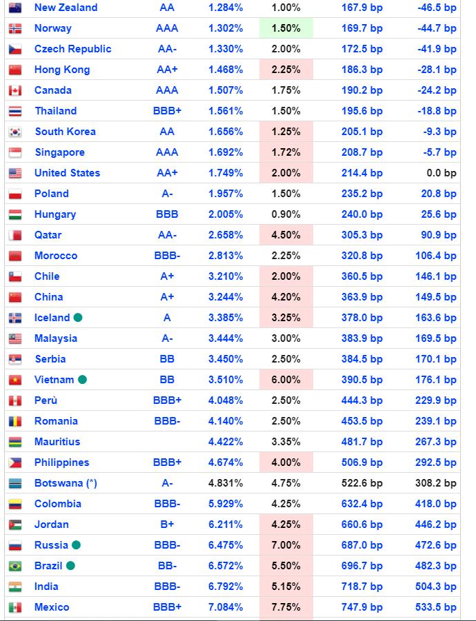kdo drží americký dluh Eva Mahdalová Finlord