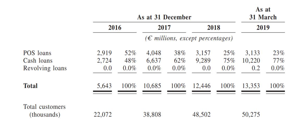počet zákazníků v Číně Home Credit