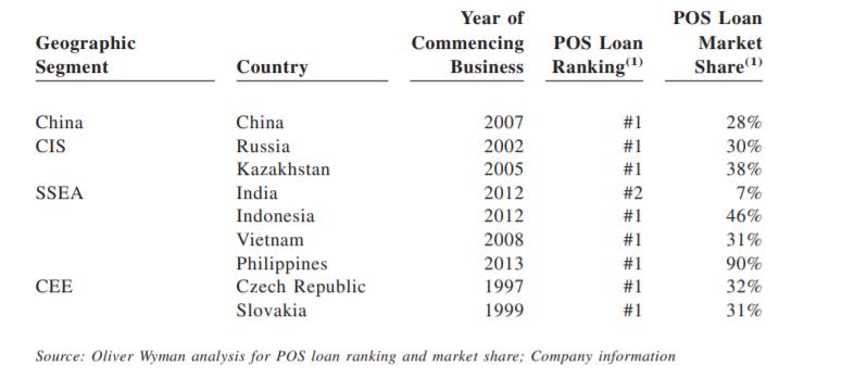 tržní podíl půjček v Číně Home Credit