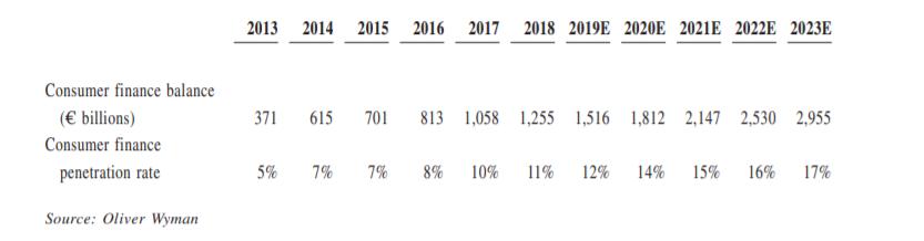 trh spotřebitelských půjček v číně Eva Mahdalová Finlord