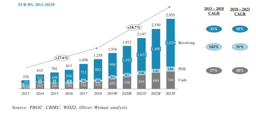 velikost úvěrové trhu v Číně Home Credit