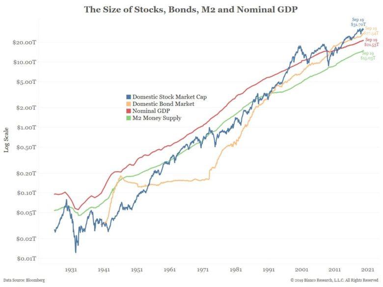 proč-ceny-akcií-rostou