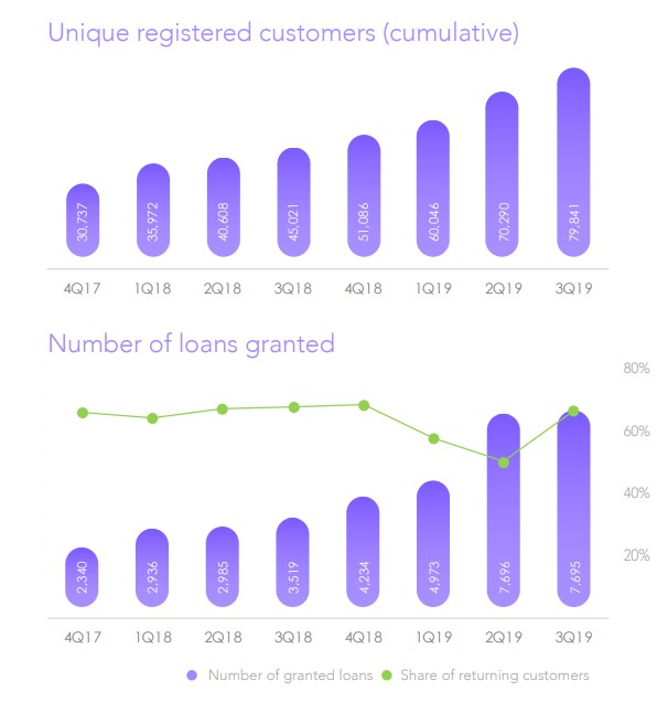 Stikcredit klienti a poskytnuté půjčky