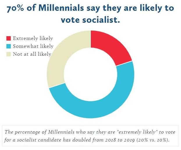 socialismus v USA
