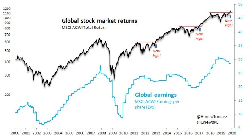 globální akcie a zisky