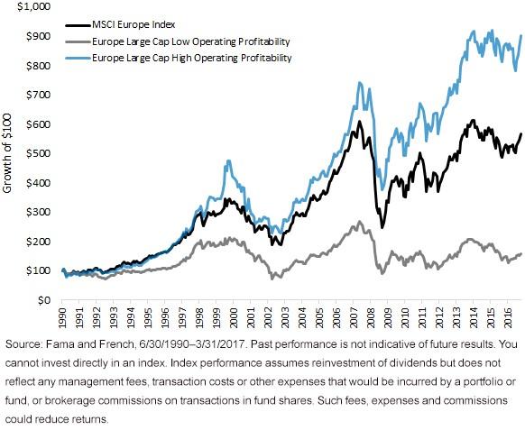 evropské akcie výkonnost dle ROE