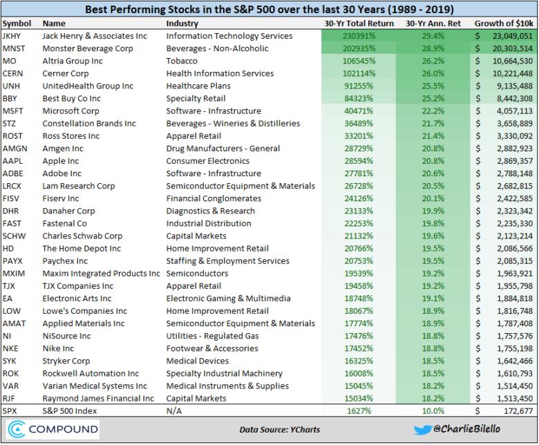 30 nejvýnosnějších akcií