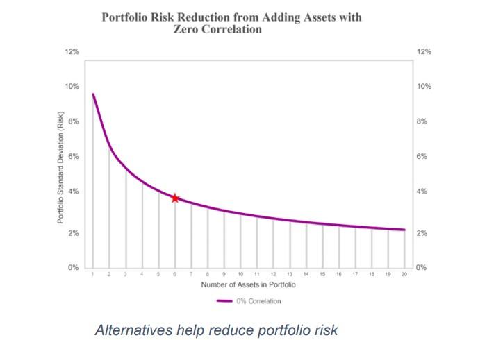 diverzifikace portfolia redukce rizika
