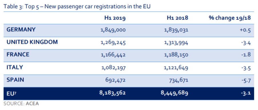 evropská unie poptávka po autech