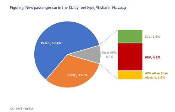 který typ pohonu se nejvíce prodává v EU